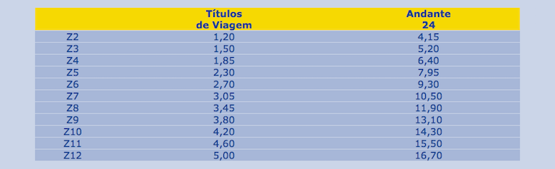 Prices for the trips, excluding the price of the Andante card. The values are in €.