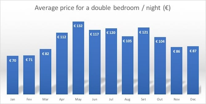 graphic average price double bedroom porto