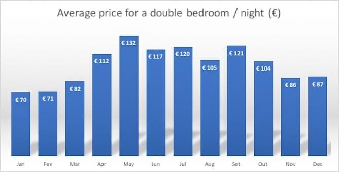 graphic average price double bedroom porto