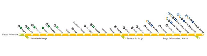 estacoes comboio porto linha aveiro